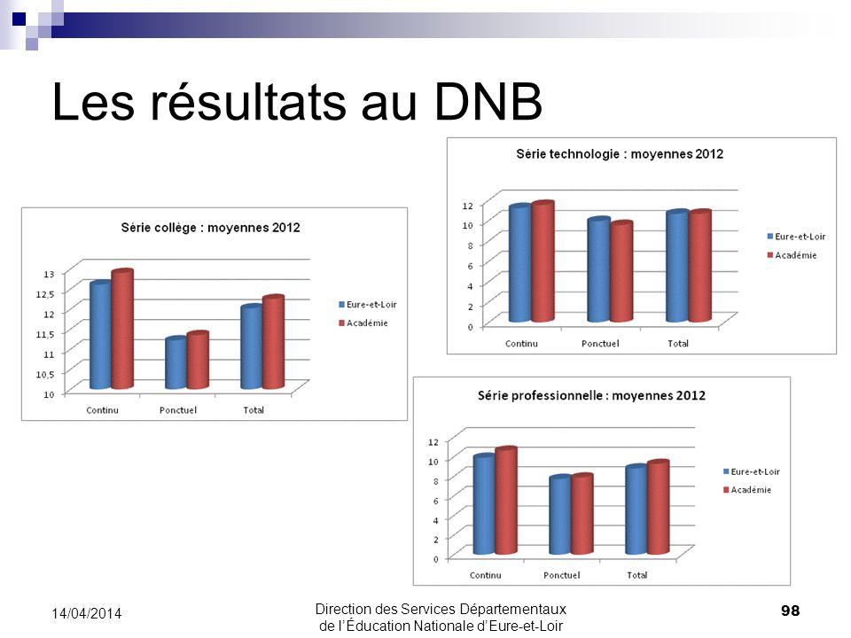 Les résultats au DNB 14/04/2014 98 Direction des Services Départementaux de lÉducation Nationale dEure-et-Loir