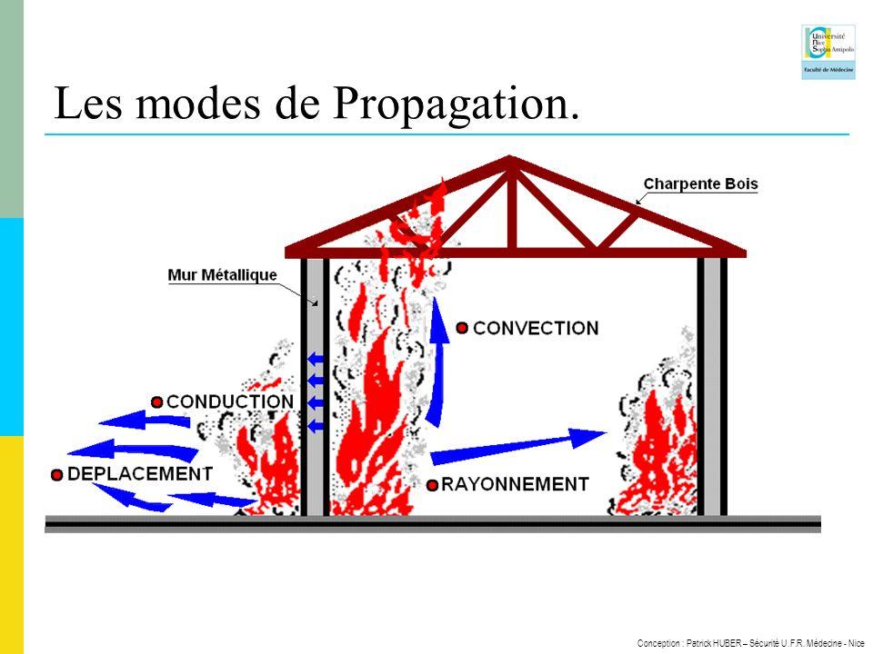 Conception : Patrick HUBER – Sécurité U.F.R. Médecine - Nice Les modes de Propagation.