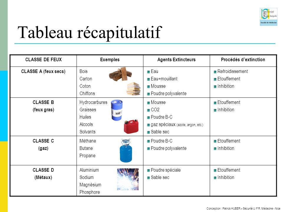 Conception : Patrick HUBER – Sécurité U.F.R. Médecine - Nice CLASSE DE FEUXExemplesAgents ExtincteursProcédés dextinction CLASSE A (feux secs) Bois Ca
