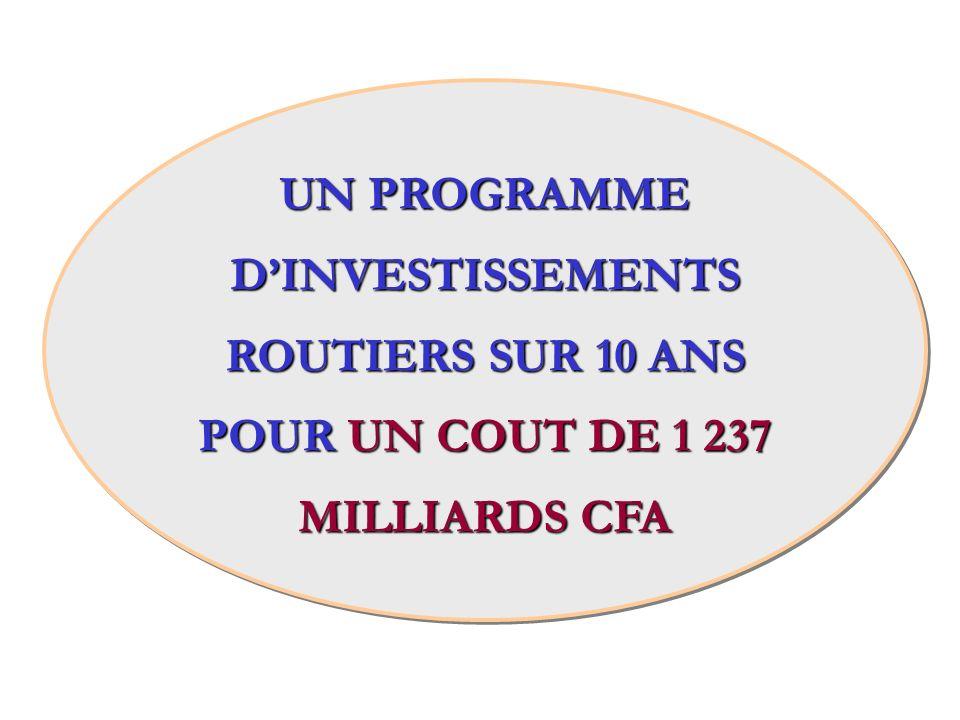 UN PROGRAMME DINVESTISSEMENTS ROUTIERS SUR 10 ANS POUR UN COUT DE 1 237 MILLIARDS CFA