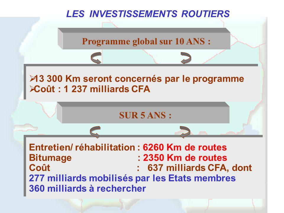 Entretien/ réhabilitation : 6260 Km de routes Bitumage : 2350 Km de routes Coût : 637 milliards CFA, dont 277 milliards mobilisés par les Etats membre