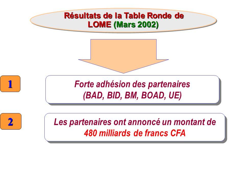 Résultats de la Table Ronde de LOME (Mars 2002) Résultats de la Table Ronde de LOME (Mars 2002) 1 Forte adhésion des partenaires (BAD, BID, BM, BOAD,