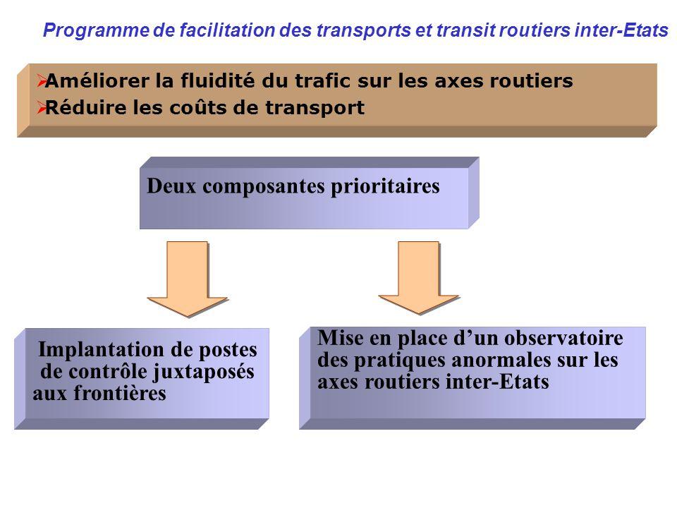 Programme de facilitation des transports et transit routiers inter-Etats Améliorer la fluidité du trafic sur les axes routiers Réduire les coûts de tr
