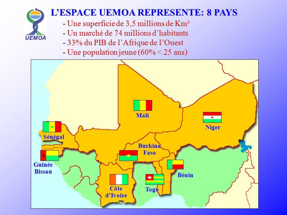 Entretien/ réhabilitation : 6260 Km de routes Bitumage : 2350 Km de routes Coût : 637 milliards CFA, dont 277 milliards mobilisés par les Etats membres 360 milliards à rechercher Entretien/ réhabilitation : 6260 Km de routes Bitumage : 2350 Km de routes Coût : 637 milliards CFA, dont 277 milliards mobilisés par les Etats membres 360 milliards à rechercher 13 300 Km seront concernés par le programme Coût : 1 237 milliards CFA 13 300 Km seront concernés par le programme Coût : 1 237 milliards CFA SUR 5 ANS : LES INVESTISSEMENTS ROUTIERS Programme global sur 10 ANS :