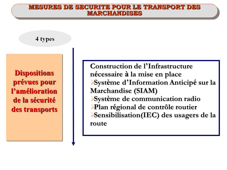 Construction de l Infrastructure n é cessaire à la mise en place Syst è me d Information Anticip é sur la Marchandise (SIAM) Syst è me d Information A