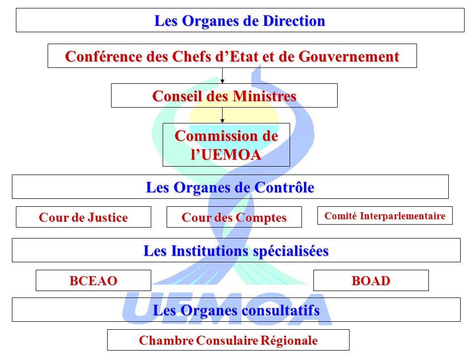 Conférence des Chefs dEtat et de Gouvernement Les Organes de Direction Conseil des Ministres Commission de lUEMOA Les Organes de Contrôle Cour de Just
