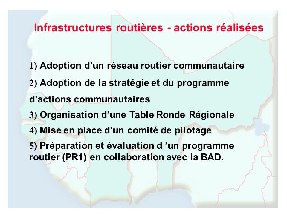 1) Adoption dun réseau routier communautaire 2) Adoption de la stratégie et du programme dactions communautaires 3) Organisation dune Table Ronde Régi
