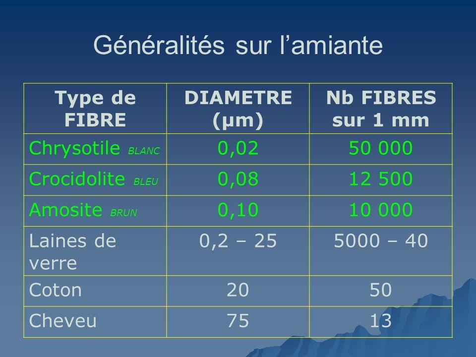 Généralités sur lamiante Type de FIBRE DIAMETRE (µm) Nb FIBRES sur 1 mm Chrysotile BLANC 0,0250 000 Crocidolite BLEU 0,0812 500 Amosite BRUN 0,1010 00