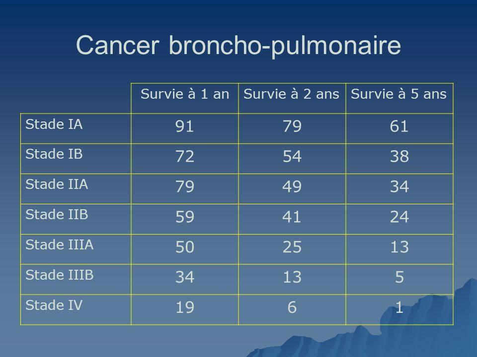 Cancer broncho-pulmonaire Survie à 1 anSurvie à 2 ansSurvie à 5 ans Stade IA 917961 Stade IB 725438 Stade IIA 794934 Stade IIB 594124 Stade IIIA 50251