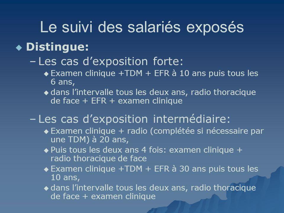 Le suivi des salariés exposés Distingue: – –Les cas dexposition forte: Examen clinique +TDM + EFR à 10 ans puis tous les 6 ans, dans lintervalle tous