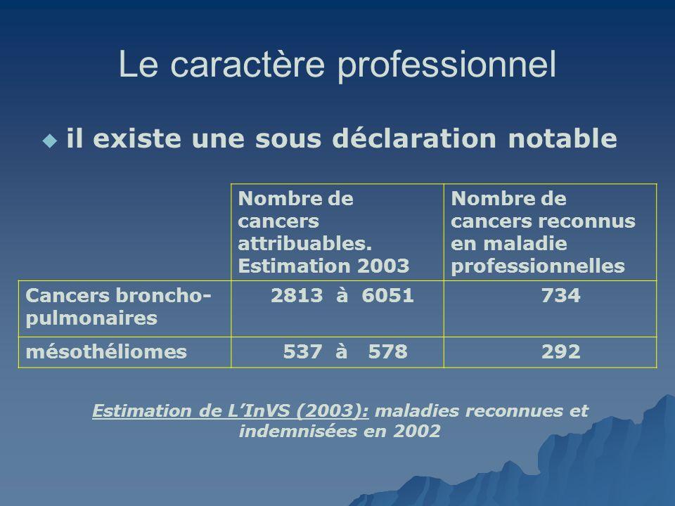 Le caractère professionnel il existe une sous déclaration notable Nombre de cancers attribuables. Estimation 2003 Nombre de cancers reconnus en maladi