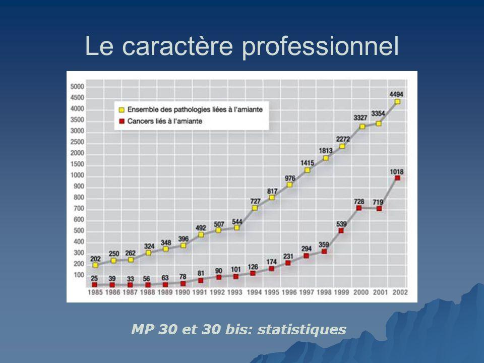 Le caractère professionnel MP 30 et 30 bis: statistiques