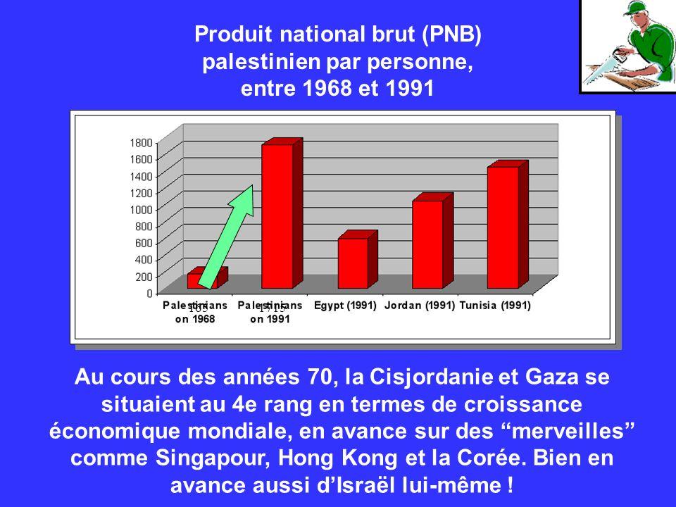 Produit national brut (PNB) palestinien par personne, entre 1968 et 1991 Au cours des années 70, la Cisjordanie et Gaza se situaient au 4e rang en ter