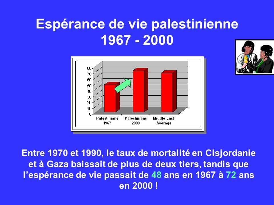 Espérance de vie palestinienne 1967 - 2000 Entre 1970 et 1990, le taux de mortalité en Cisjordanie et à Gaza baissait de plus de deux tiers, tandis qu