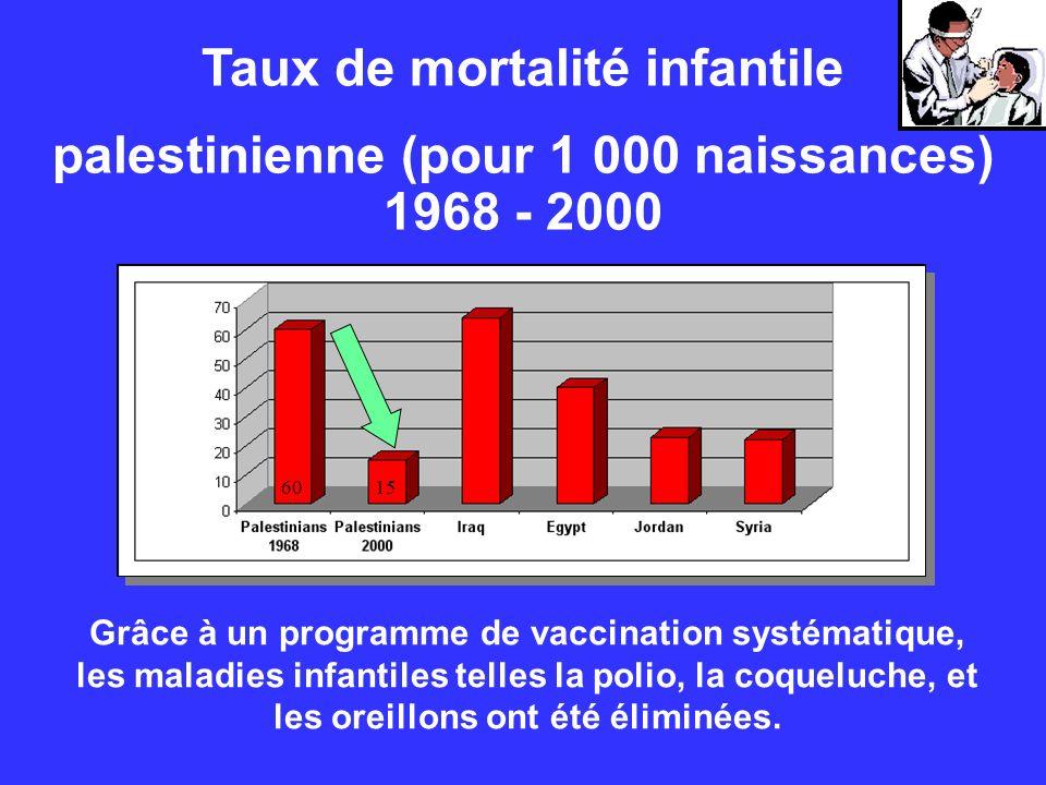 Taux de mortalité infantile palestinienne (pour 1 000 naissances) 1968 - 2000 Grâce à un programme de vaccination systématique, les maladies infantile