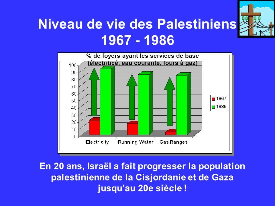 Niveau de vie des Palestiniens 1967 - 1986 En 20 ans, Israël a fait progresser la population palestinienne de la Cisjordanie et de Gaza jusquau 20e si
