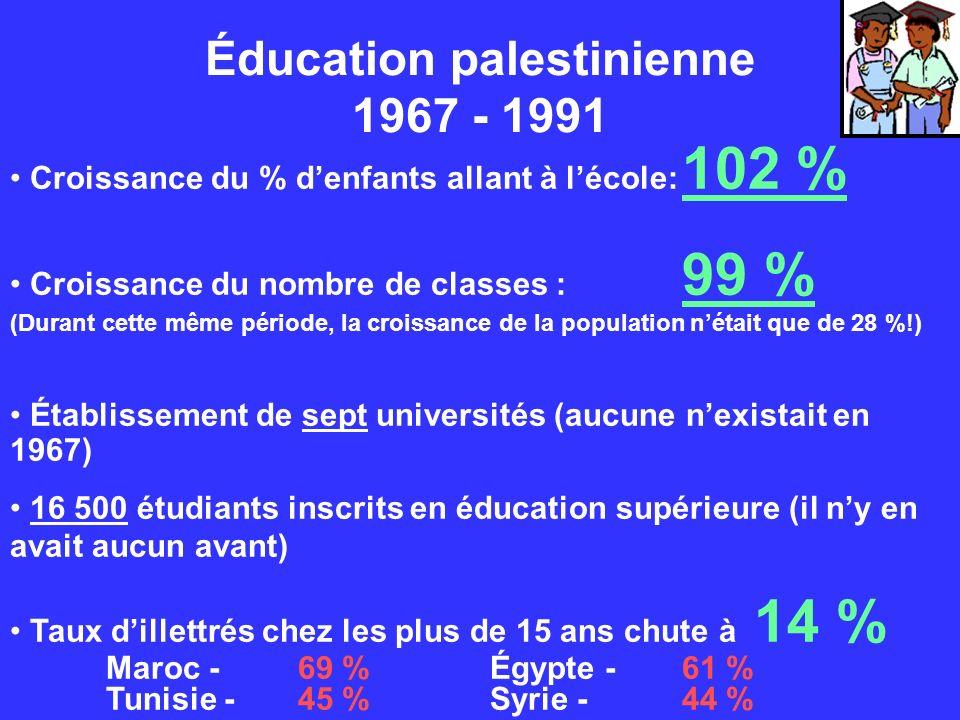 Éducation palestinienne 1967 - 1991 Croissance du % denfants allant à lécole: 102 % Croissance du nombre de classes : 99 % (Durant cette même période,