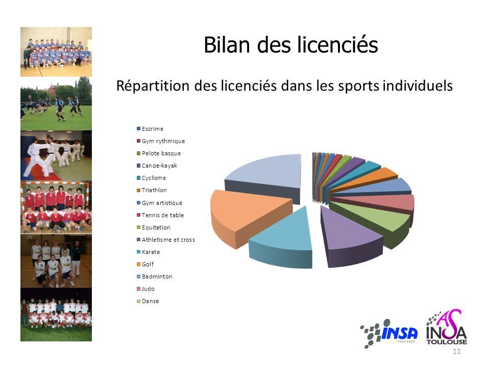 Bilan des licenciés Répartition des licenciés dans les sports individuels 11