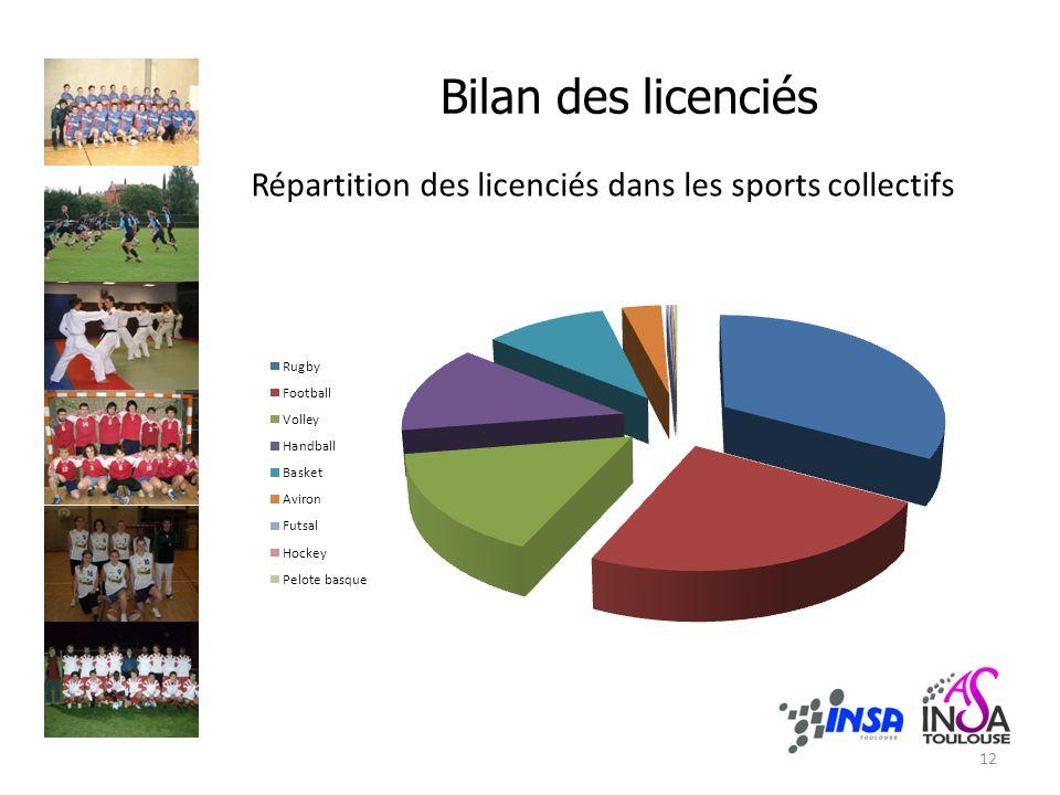 Bilan des licenciés Répartition des licenciés dans les sports collectifs 12