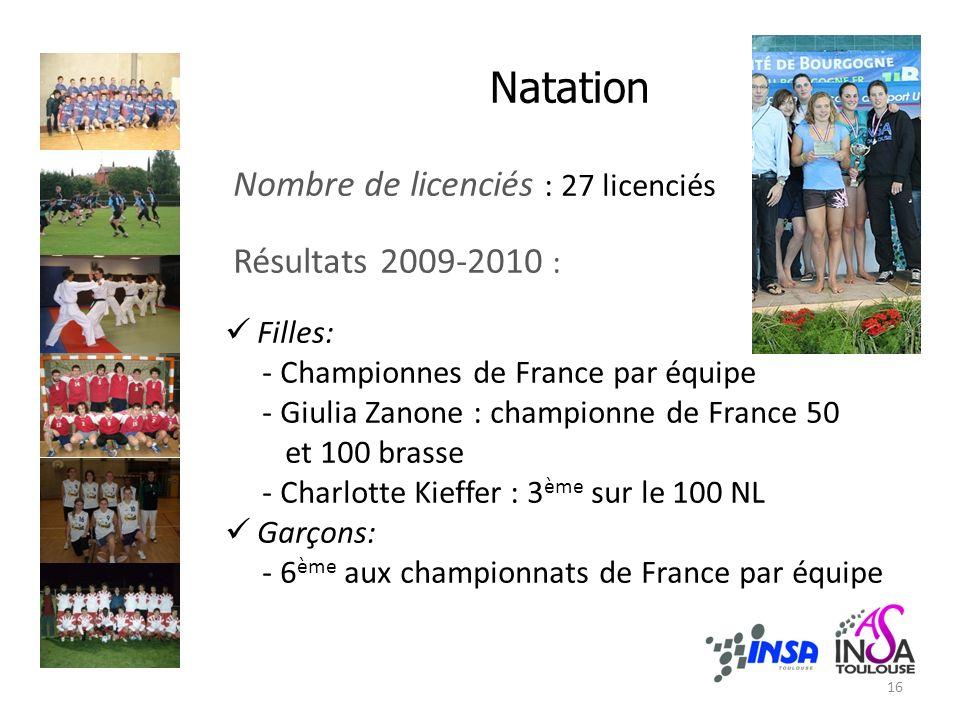 Natation Nombre de licenciés : 27 licenciés Résultats 2009-2010 : Filles: - Championnes de France par équipe - Giulia Zanone : championne de France 50