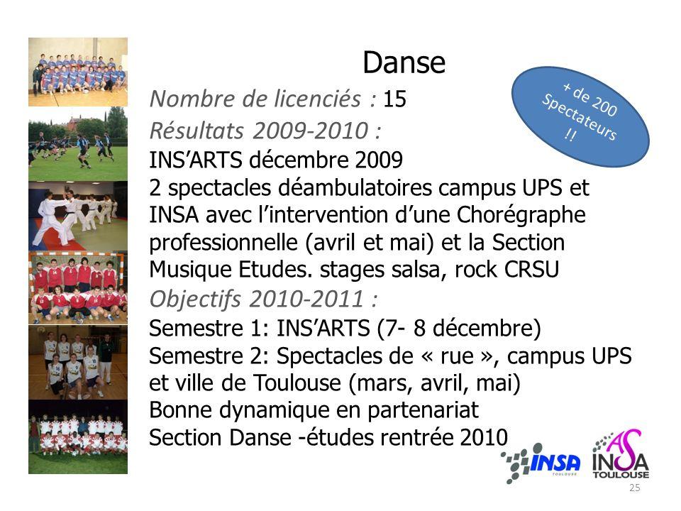 Danse Nombre de licenciés : 15 Résultats 2009-2010 : INSARTS décembre 2009 2 spectacles déambulatoires campus UPS et INSA avec lintervention dune Chor