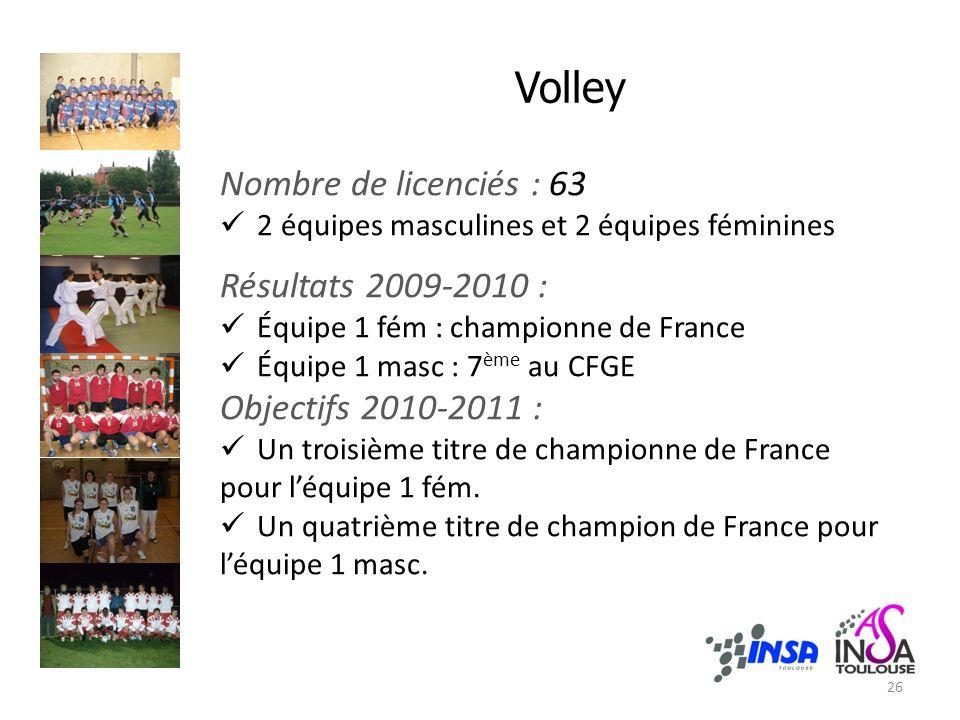 Nombre de licenciés : 63 2 équipes masculines et 2 équipes féminines Résultats 2009-2010 : Équipe 1 fém : championne de France Équipe 1 masc : 7 ème a