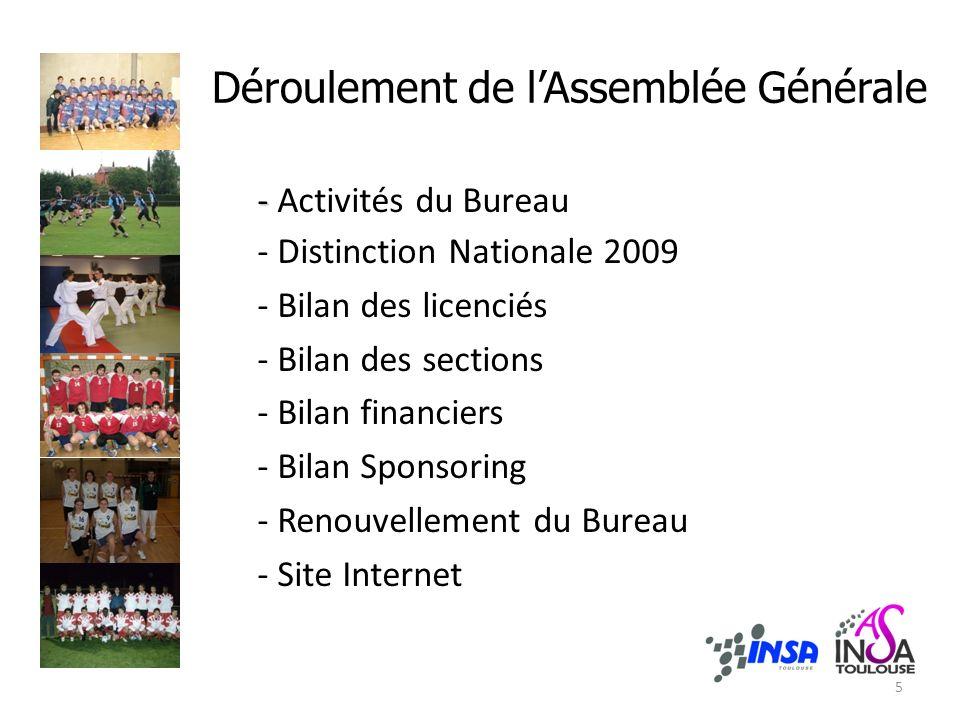 Déroulement de lAssemblée Générale - - Activités du Bureau - Distinction Nationale 2009 - Bilan des licenciés - Bilan des sections - Bilan financiers