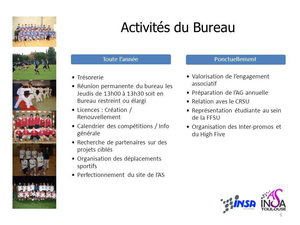 Activités du Bureau Toute lannée Trésorerie Réunion permanente du bureau les Jeudis de 13h00 à 13h30 soit en Bureau restreint ou élargi Licences : Cré