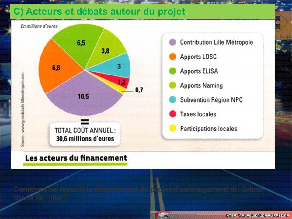 C) Acteurs et débats autour du projet. Comment se répartit le financement du projet daménagement du Grand Stade de Lille ?