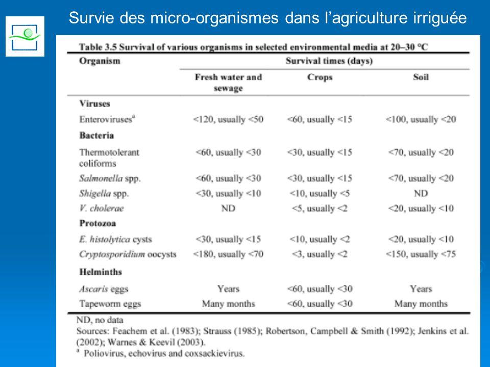 Survie des micro-organismes dans lagriculture irriguée