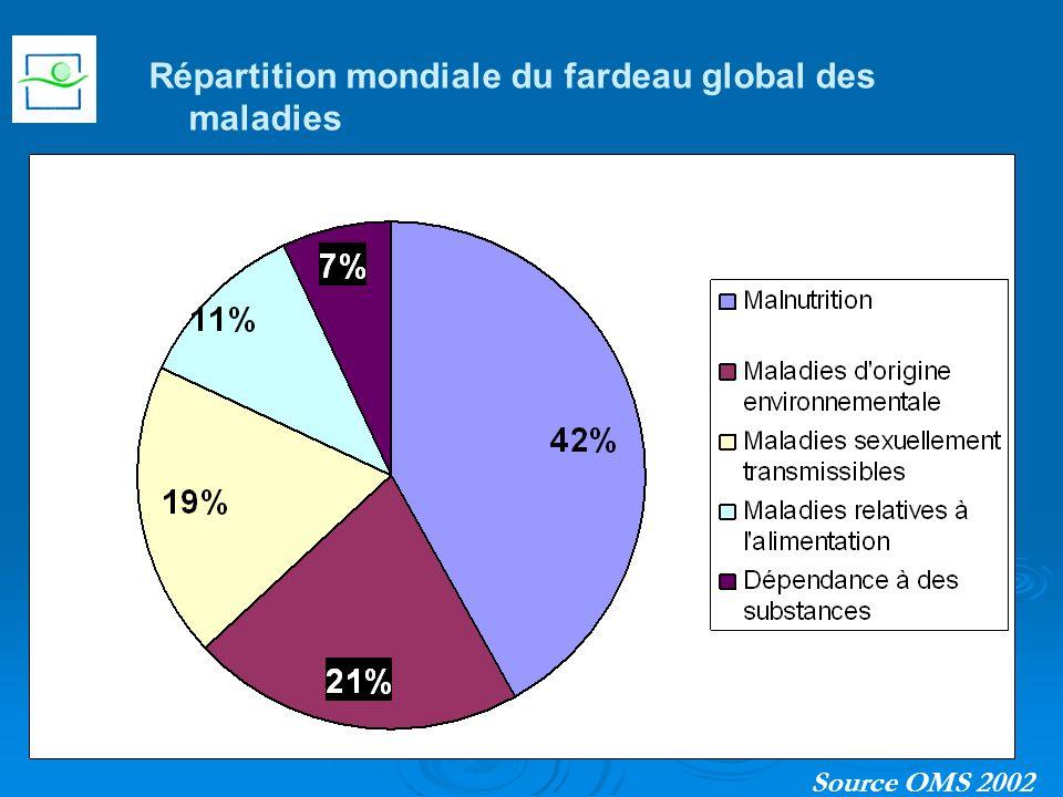 Répartition mondiale du fardeau global des maladies Source OMS 2002