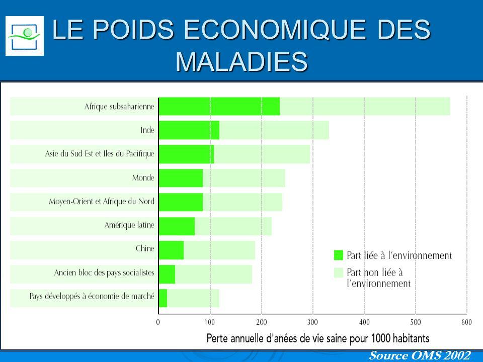 LE POIDS ECONOMIQUE DES MALADIES Source OMS 2002