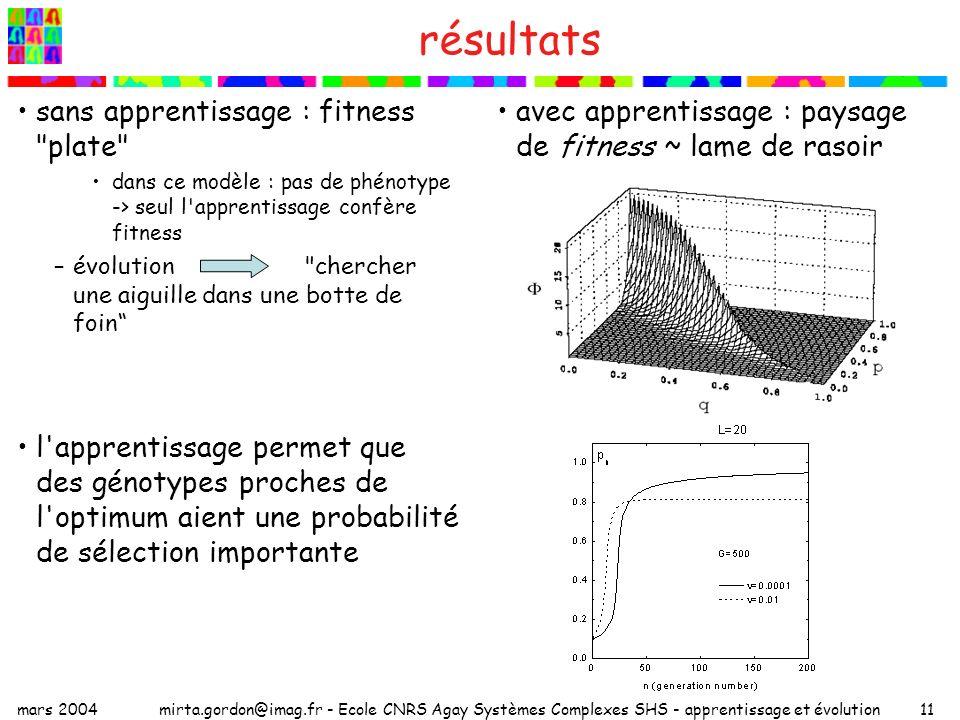 mars 2004mirta.gordon@imag.fr - Ecole CNRS Agay Systèmes Complexes SHS - apprentissage et évolution11 résultats sans apprentissage : fitness