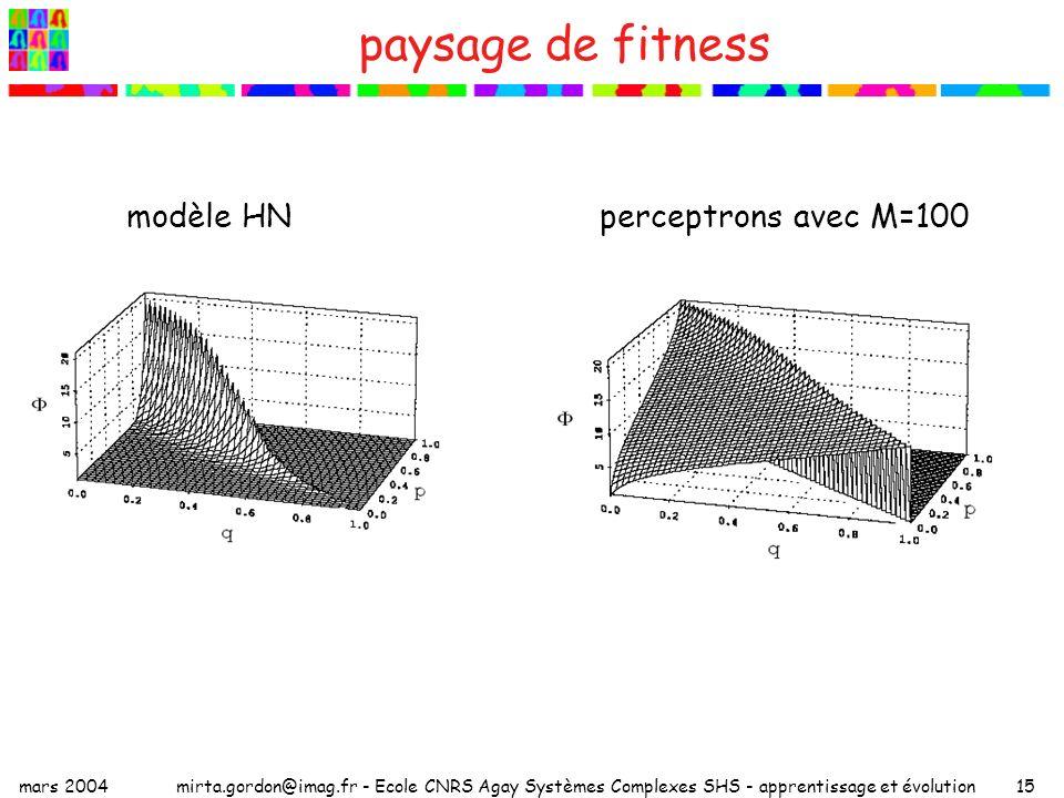 mars 2004mirta.gordon@imag.fr - Ecole CNRS Agay Systèmes Complexes SHS - apprentissage et évolution15 paysage de fitness modèle HN perceptrons avec M=