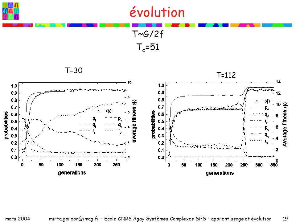 mars 2004mirta.gordon@imag.fr - Ecole CNRS Agay Systèmes Complexes SHS - apprentissage et évolution19 évolution T~G/2f T c =51 T=30 T=112