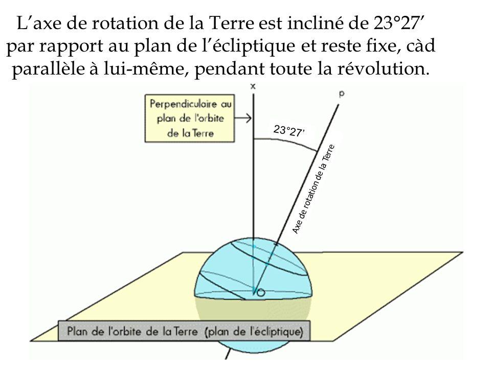 Laxe de rotation de la Terre est incliné de 23°27 par rapport au plan de lécliptique et reste fixe, càd parallèle à lui-même, pendant toute la révolut