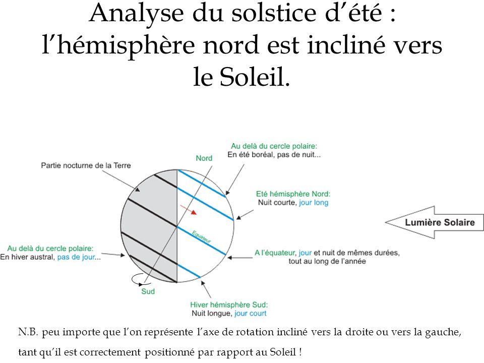 Analyse du solstice dété : lhémisphère nord est incliné vers le Soleil. N.B. peu importe que lon représente laxe de rotation incliné vers la droite ou