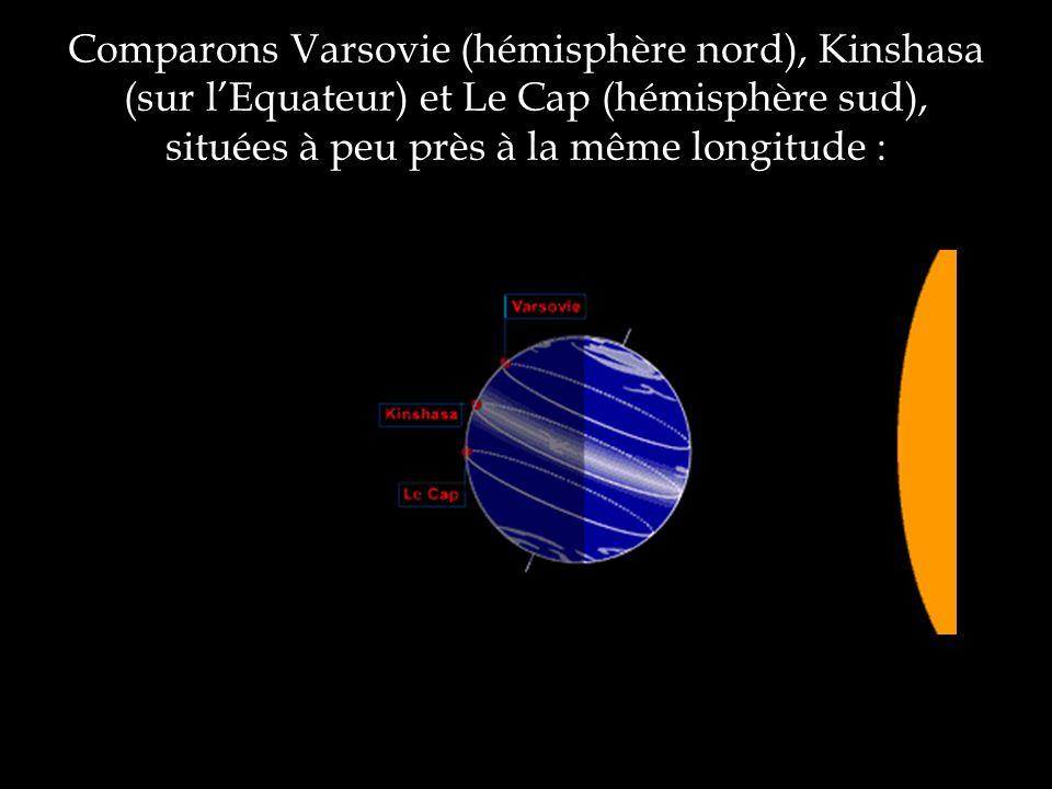 Comparons Varsovie (hémisphère nord), Kinshasa (sur lEquateur) et Le Cap (hémisphère sud), situées à peu près à la même longitude :
