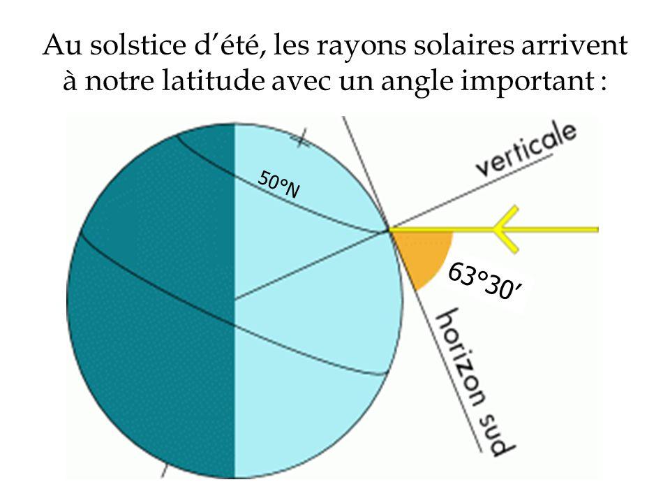 Au solstice dété, les rayons solaires arrivent à notre latitude avec un angle important : 63°30 50°N