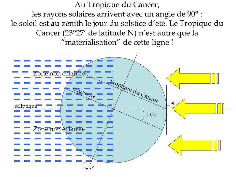 Au Tropique du Cancer, les rayons solaires arrivent avec un angle de 90° : le soleil est au zénith le jour du solstice dété. Le Tropique du Cancer (23