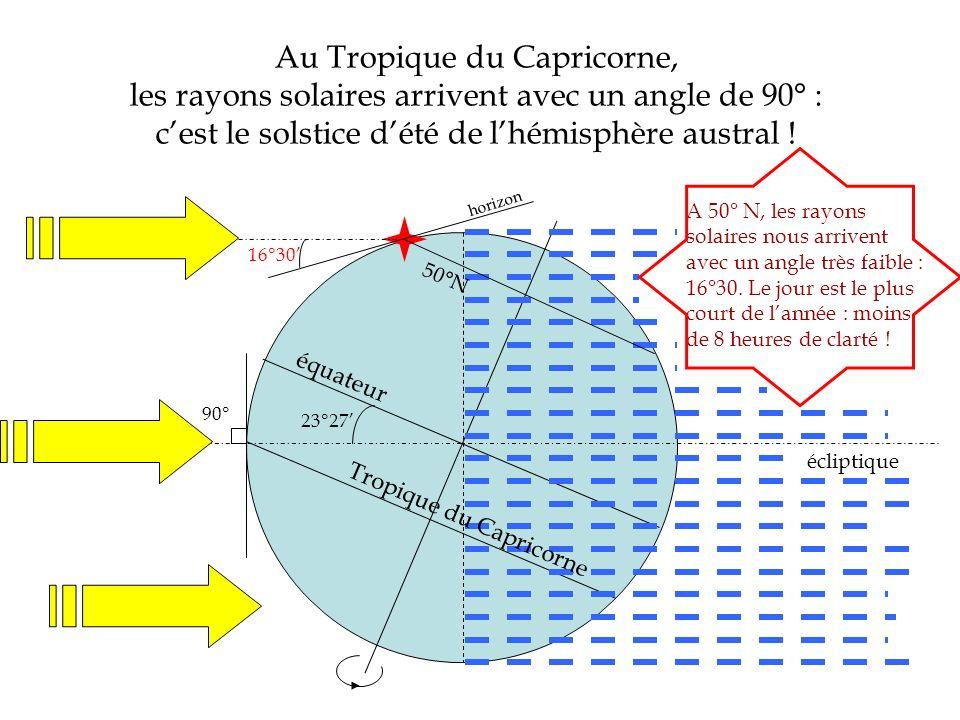 Au Tropique du Capricorne, les rayons solaires arrivent avec un angle de 90° : cest le solstice dété de lhémisphère austral ! écliptique équateur 90°