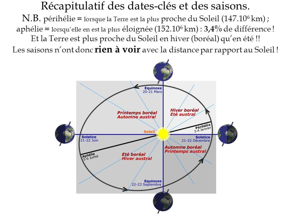 Récapitulatif des dates-clés et des saisons. N.B. périhélie = lorsque la Terre est la plus proche du Soleil (147.10 6 km) ; aphélie = lorsquelle en es