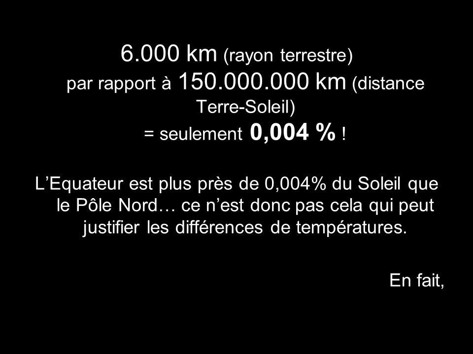 6.000 km (rayon terrestre) par rapport à 150.000.000 km (distance Terre-Soleil) = seulement 0,004 % ! LEquateur est plus près de 0,004% du Soleil que