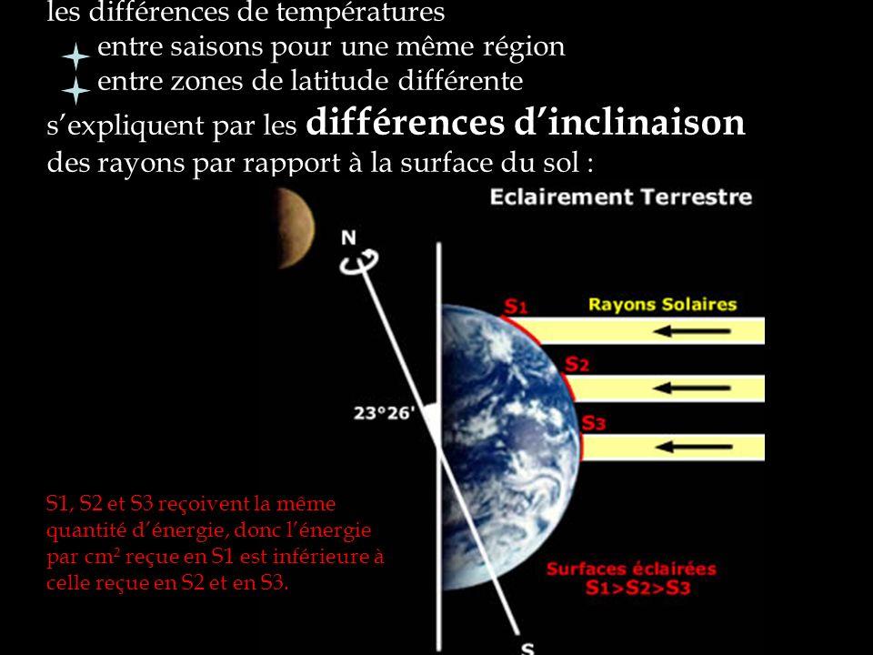 les différences de températures entre saisons pour une même région entre zones de latitude différente sexpliquent par les différences dinclinaison des