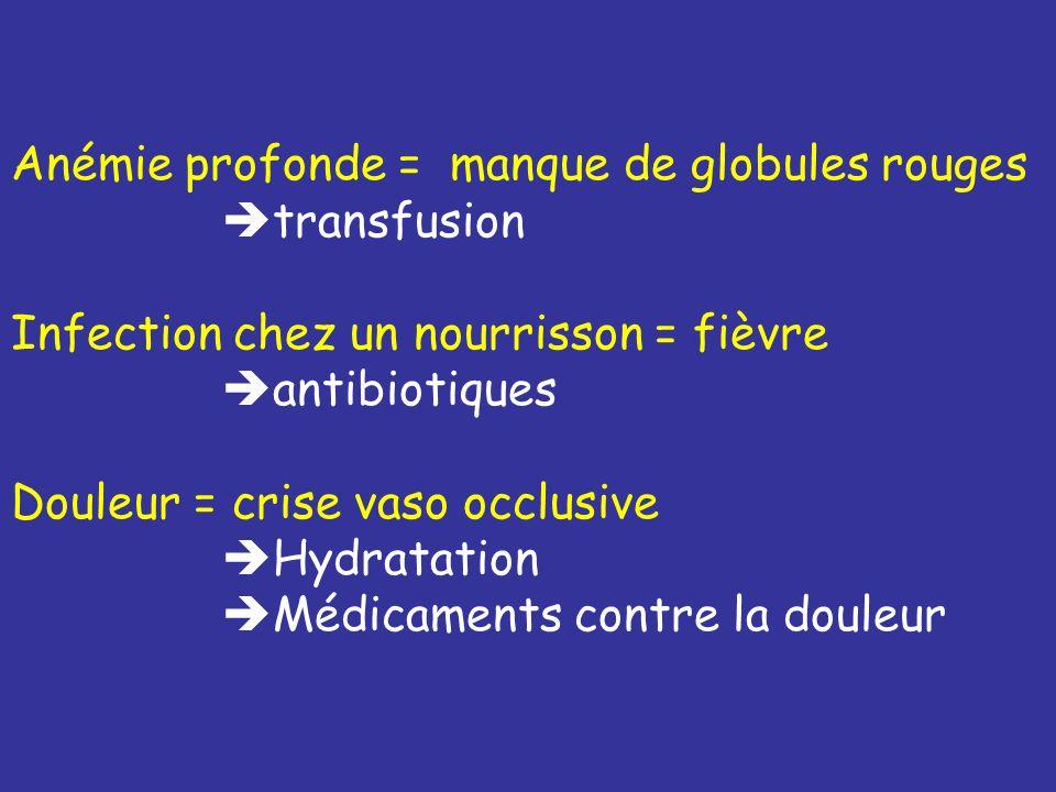 Anémie profonde = manque de globules rouges transfusion Infection chez un nourrisson = fièvre antibiotiques Douleur = crise vaso occlusive Hydratation