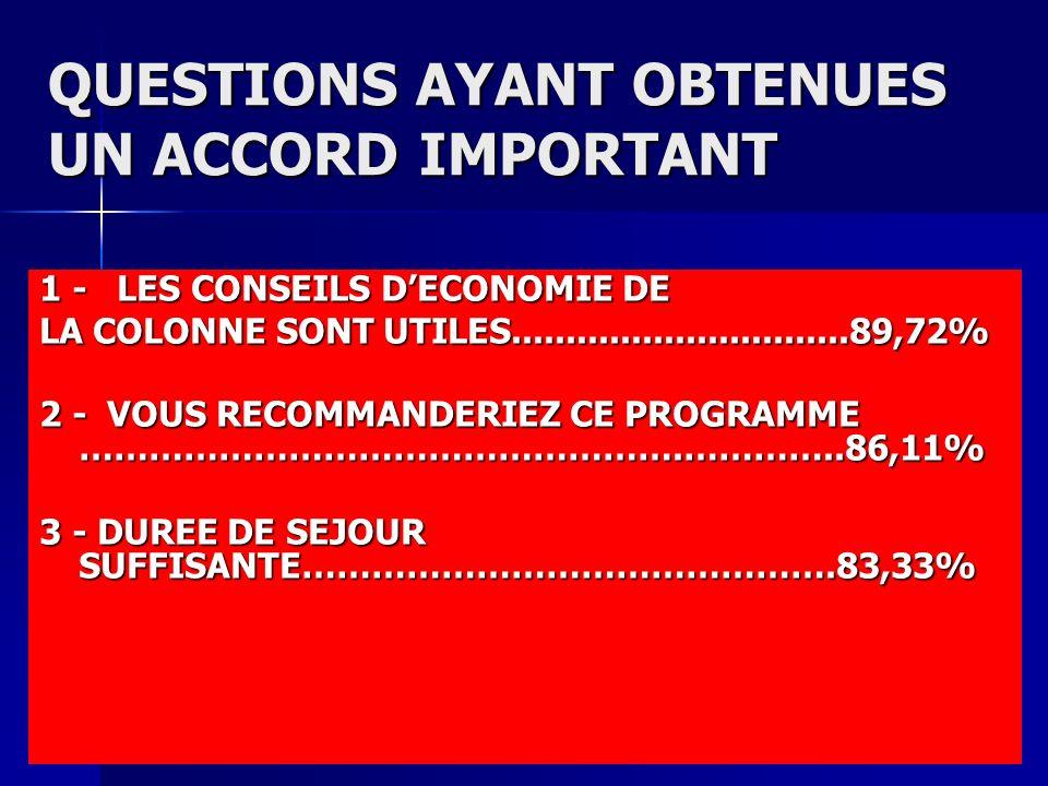 QUESTIONS AYANT OBTENUES UN ACCORD IMPORTANT 1 - LES CONSEILS DECONOMIE DE LA COLONNE SONT UTILES...............................89,72% 2 - VOUS RECOMM