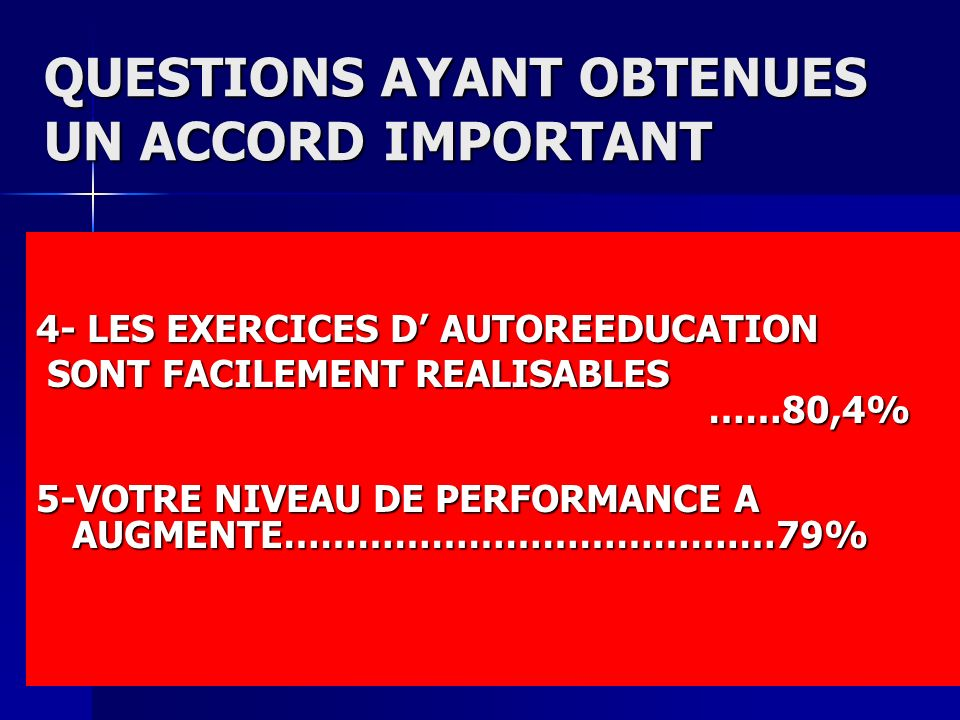 QUESTIONS AYANT OBTENUES UN ACCORD IMPORTANT 4- LES EXERCICES D AUTOREEDUCATION SONT FACILEMENT REALISABLES ……80,4% SONT FACILEMENT REALISABLES ……80,4