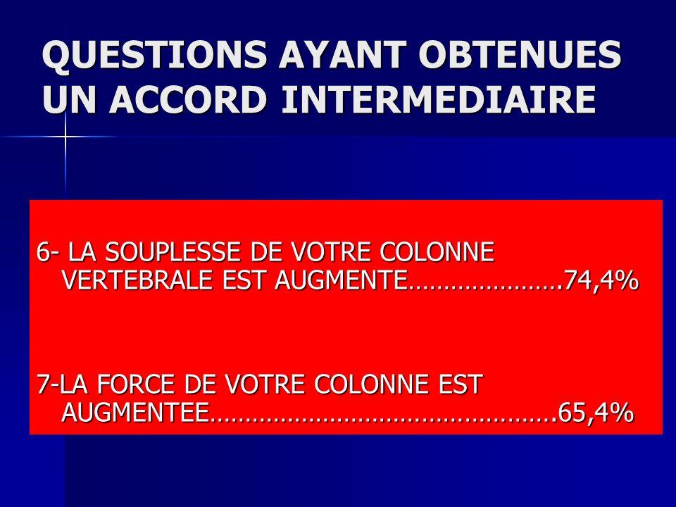 QUESTIONS AYANT OBTENUES UN ACCORD INTERMEDIAIRE 6- LA SOUPLESSE DE VOTRE COLONNE VERTEBRALE EST AUGMENTE………………….74,4% 7-LA FORCE DE VOTRE COLONNE EST