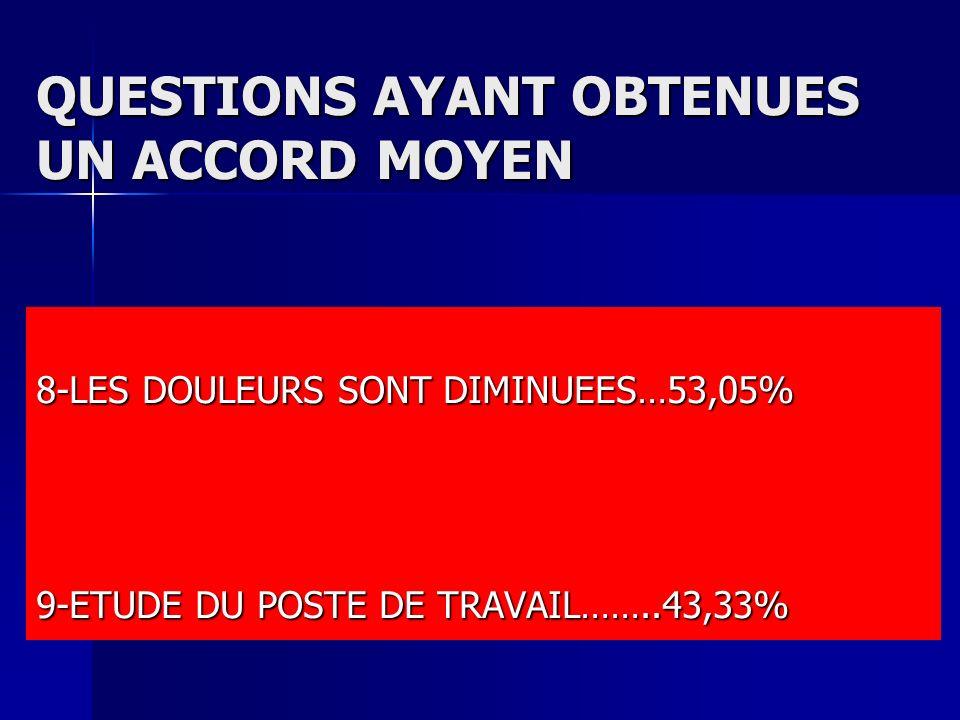 QUESTIONS AYANT OBTENUES UN ACCORD MOYEN 8-LES DOULEURS SONT DIMINUEES…53,05% 9-ETUDE DU POSTE DE TRAVAIL……..43,33%
