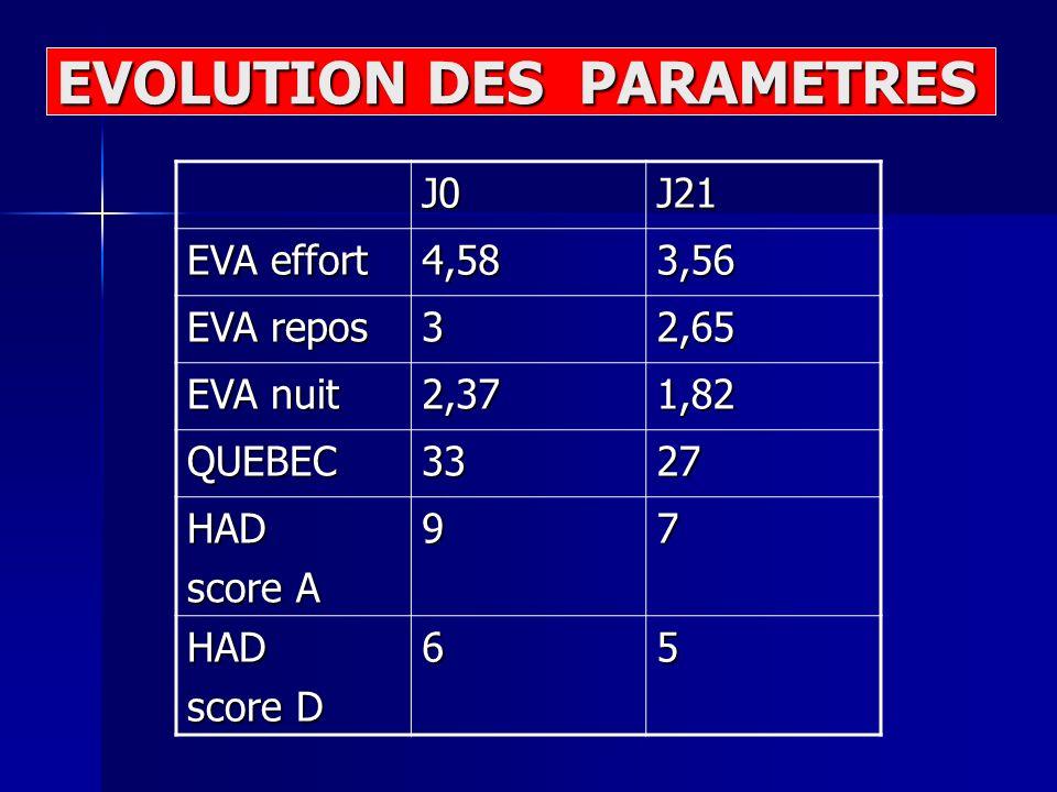 J0J21 EVA effort 4,583,56 EVA repos 32,65 EVA nuit 2,371,82 QUEBEC3327 HAD score A 97 HAD score D 65 EVOLUTION DES PARAMETRES